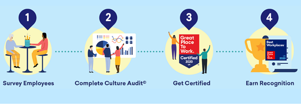 4-step-journey-best-workplaces-and-certified-uk-great-place-to-work