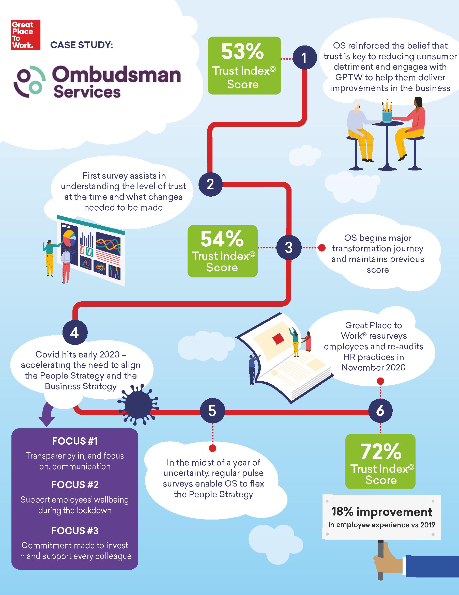 GPTW Ombudsman Services v6 for approval