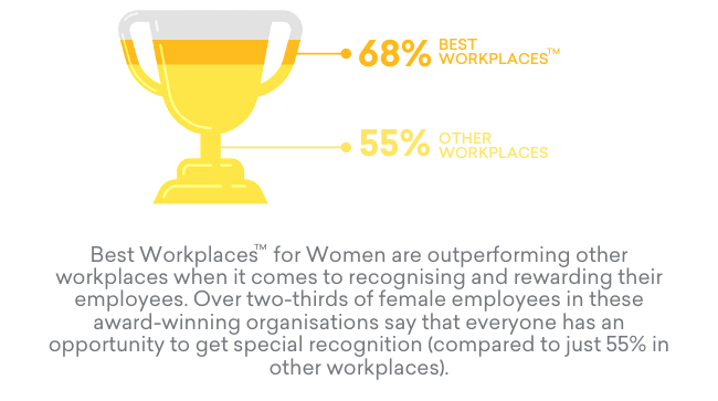 Trophy-percentages-of-recognition-between-best-workplaces-and-others