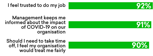 covid-care-survey-statistics-green-bar-with-percentage-statements