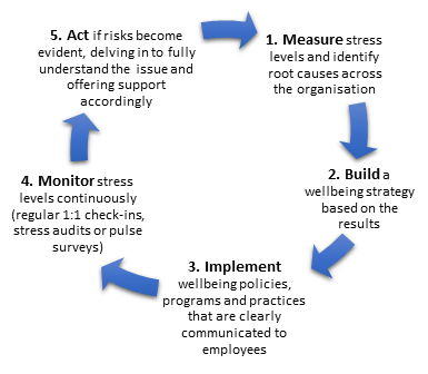 employee-stress-cycle-infographic-sara-silvonen