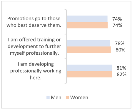 equity-chart-uk-best-workplaces-for-women-2021