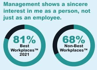management-sincere-interest-uk-best-workplaces-2021