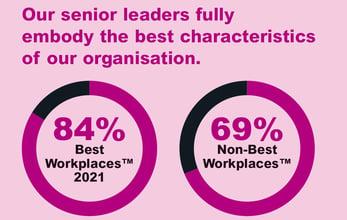 senior-leadership-stats-uk-best-workplaces-2021