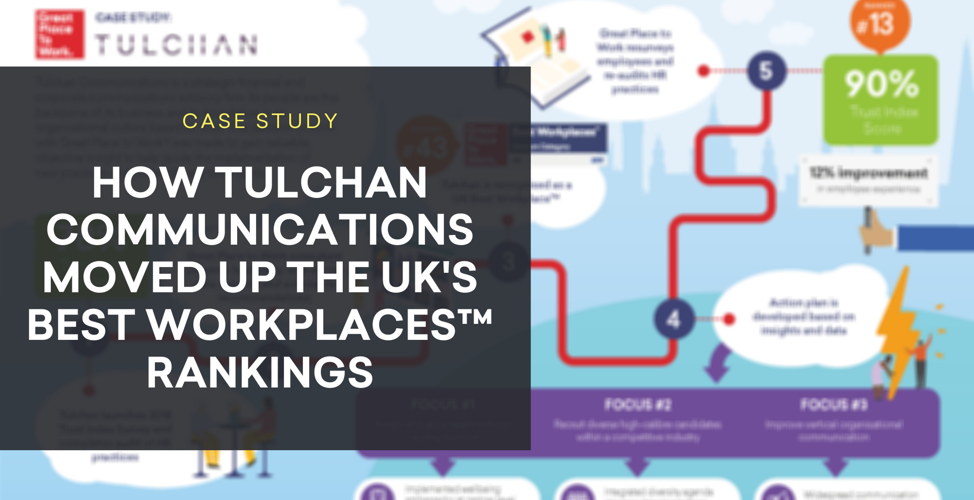 How Tulchan Communications moved 30 places up our UK's Best Workplaces™  rankings